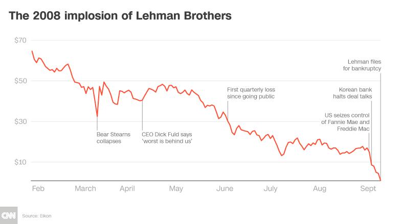 chart Lehman Brothers 2008 crisis