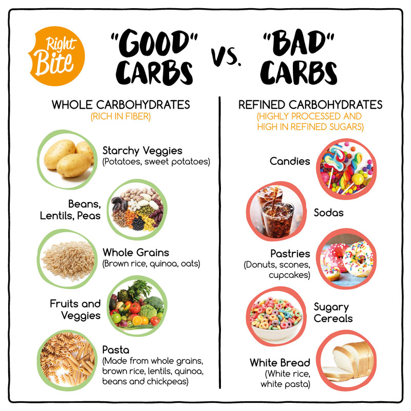 Weight loss tips: Cut back on refined carbs