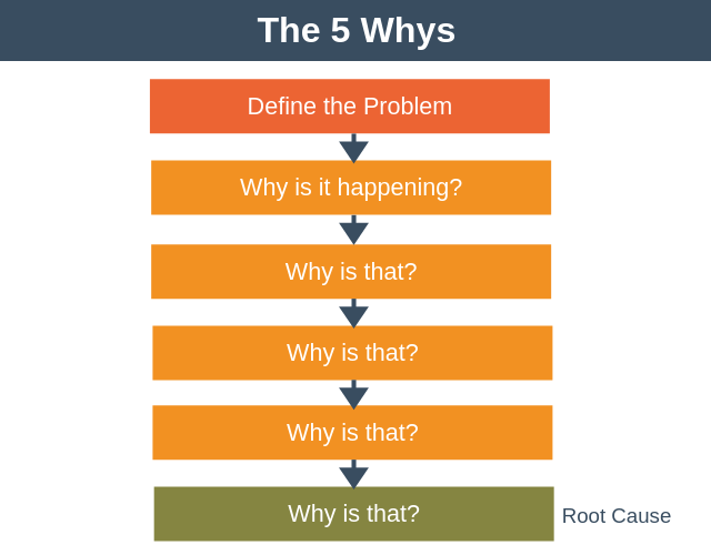 The 5 Whys | Find the Root Cause of a Problem Fast