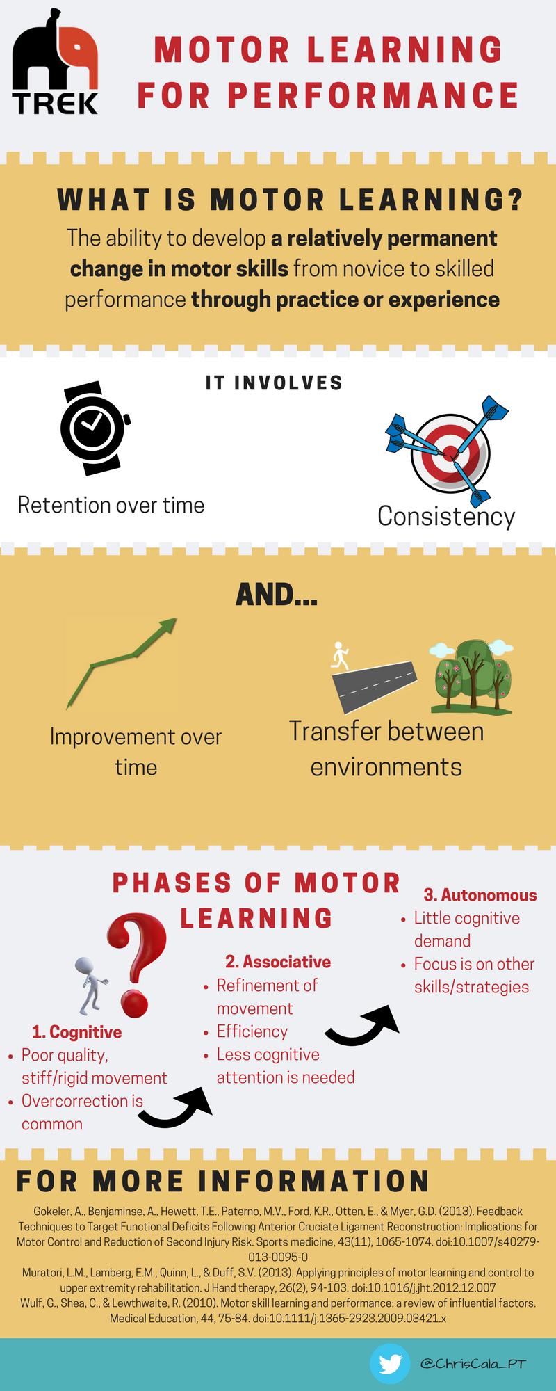 Motor learning for performance