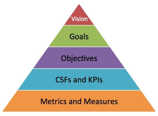 Objects vs goals for goal setting tips
